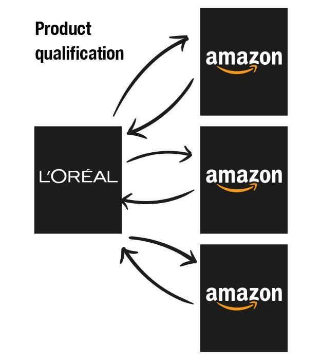 Amazon user journey flows