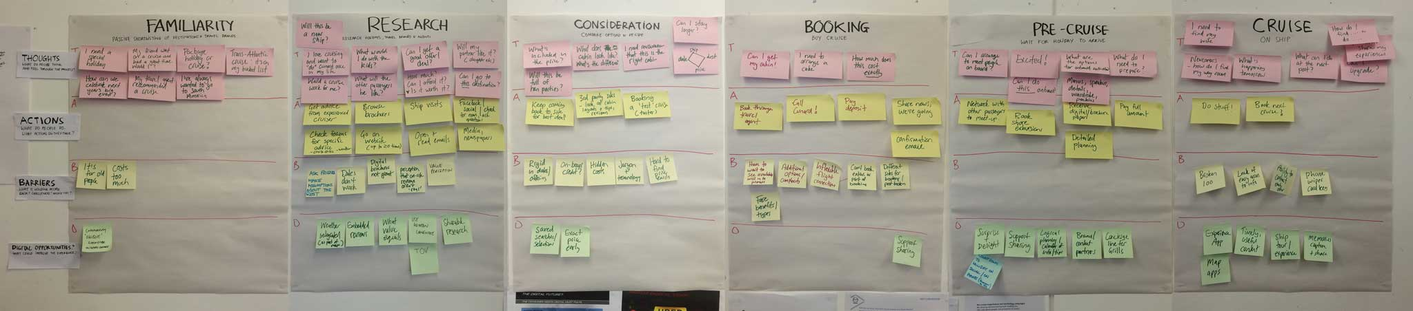 Wall from our experience mapping workshop