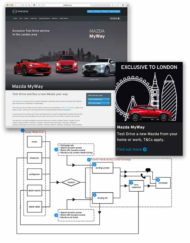 Mazda website development documentation