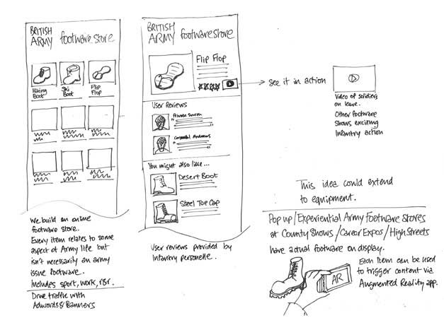 Sketch of digital experience concept