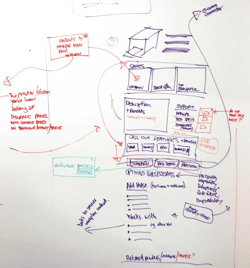 The beginnings of a product detail page scribbled on a white wall